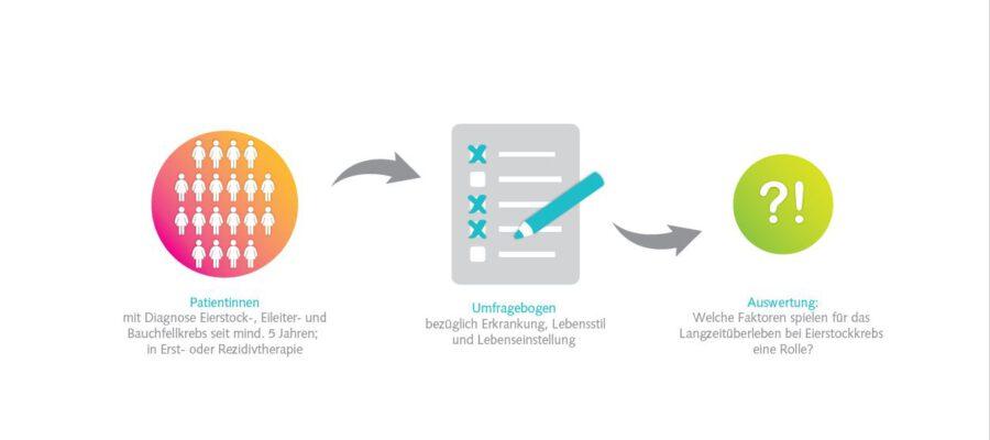 Studie Expression VI Deutsche Stiftung Eierstockkrebs Studienportal