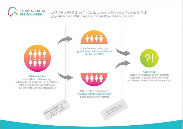 Deutsche Stiftung Eierstockkrebs Studie_AGO Ovar 2.32 Grafik