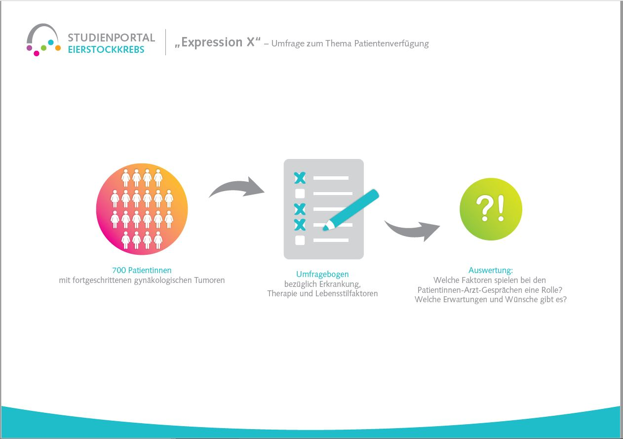 Studie Umfrage Expression X Patientenverfügung Deutsche Stiftung Eierstockkrebs