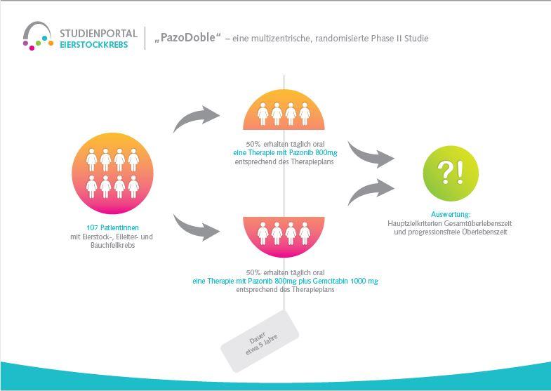 Deutsche Stiftung Eierstockkrebs Studie PazoDoble